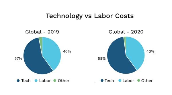Tech Vs Labor Costs-1